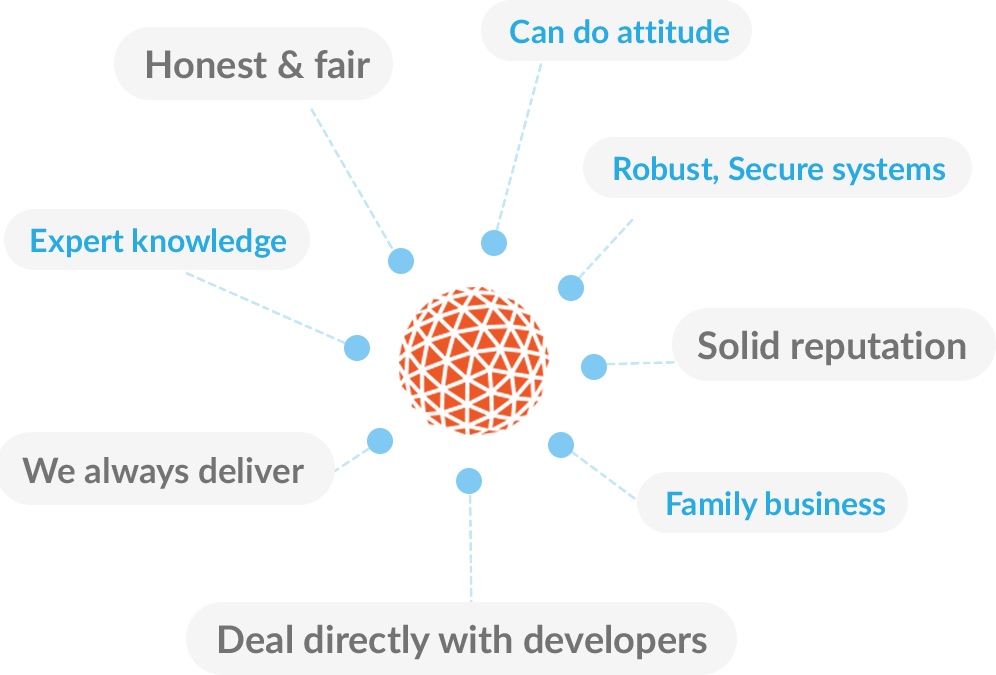 About Us Diagram